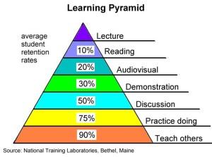 Gemeinschaftliches Lernen
